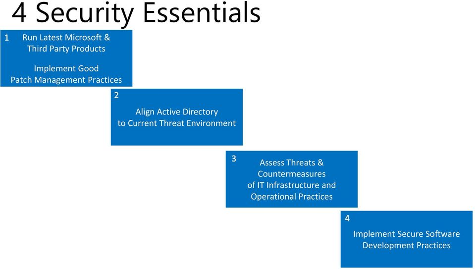 Management Practices Align Active Directory to Current Threat Environment Assess Threats &