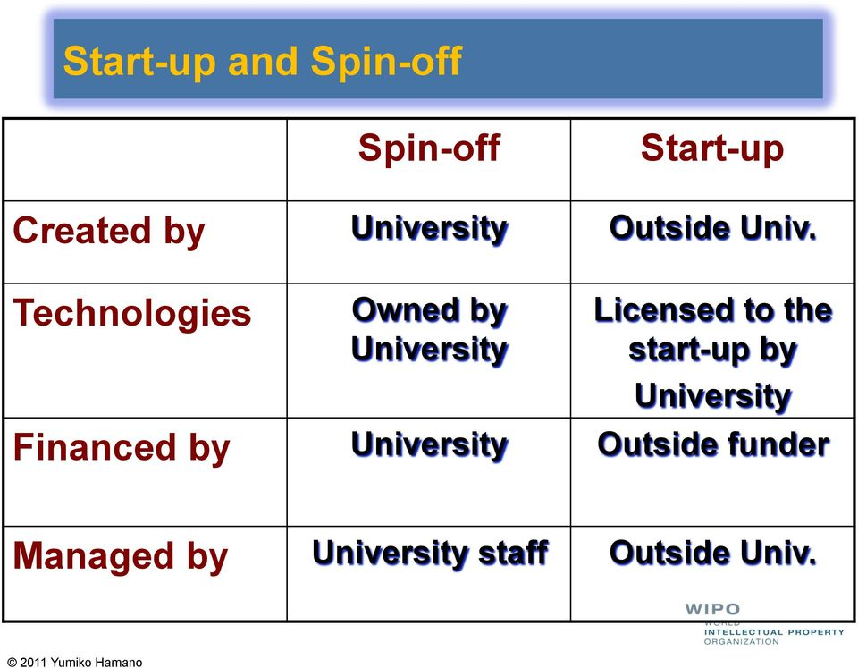 Technologies Owned by University Licensed to the