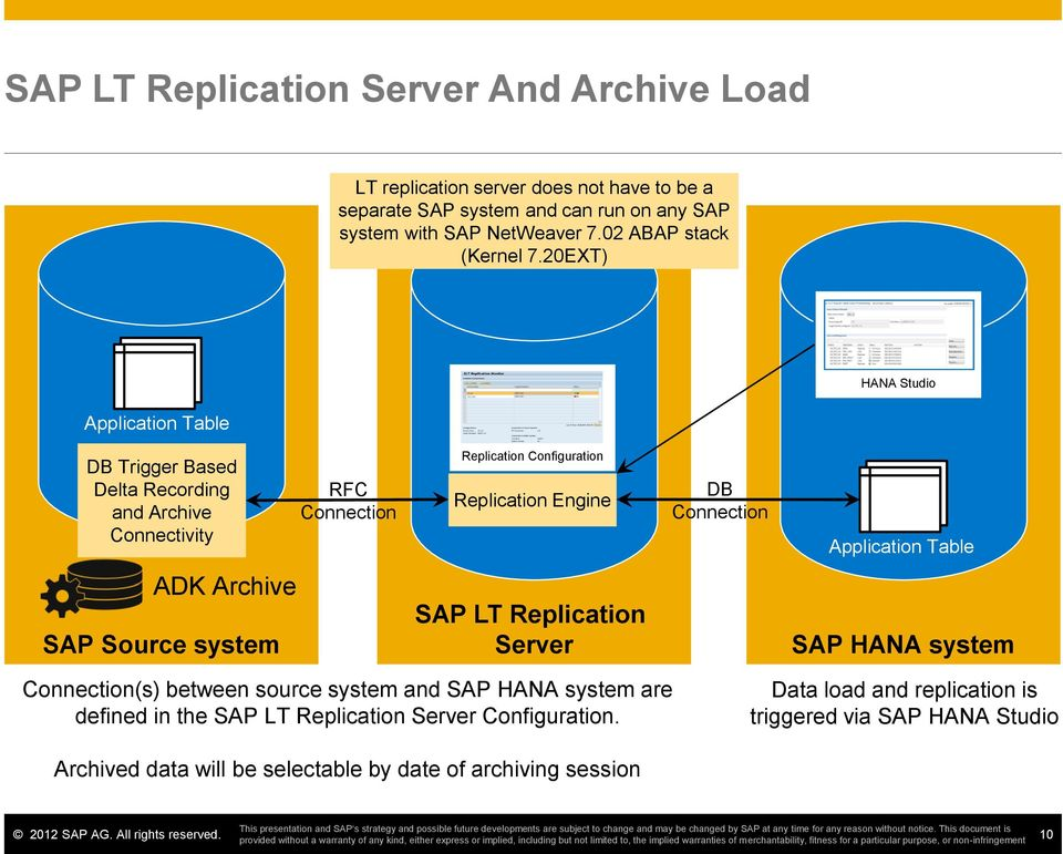 Connection Application Table ADK Archive Source system LT Replication Server HANA system Connection(s) between source system and HANA system are defined in the LT