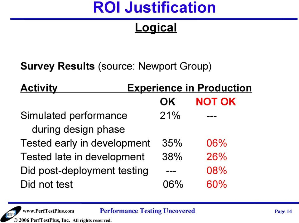 phase Tested early in development 35% 06% Tested late in development 38% 26% Did
