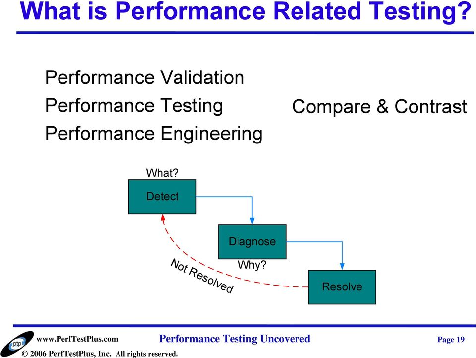 Performance Engineering Compare & Contrast What?
