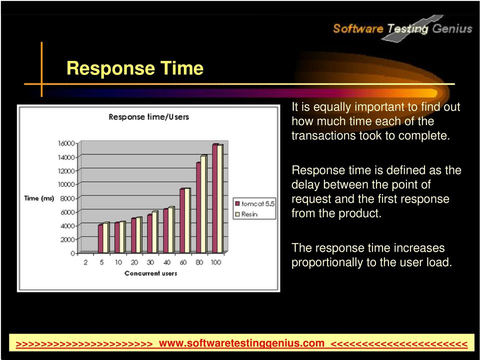 Response time is defined as the delay between the point of request