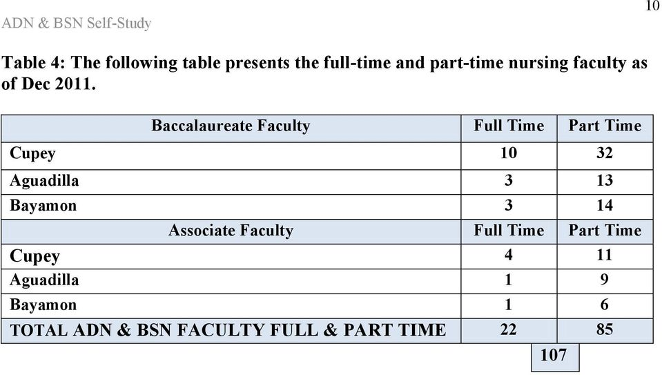 Baccalaureate Faculty Full Time Part Time Cupey 10 32 Aguadilla 3 13 Bayamon