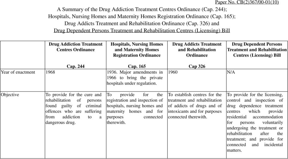 326) and Drug Dependent Persons Treatment and Rehabilitation Centres (Licensing) Bill Drug Addiction Treatment Centres Ordinance Hospitals, Nursing Homes and Maternity Homes Registration Ordinance