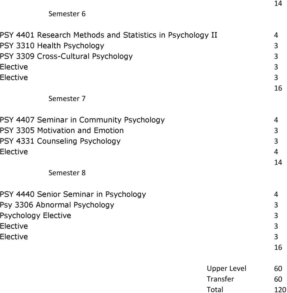 Motivation and Emotion 3 PSY 4331 Counseling Psychology 3 Elective 4 14 Semester 8 PSY 4440 Senior Seminar in