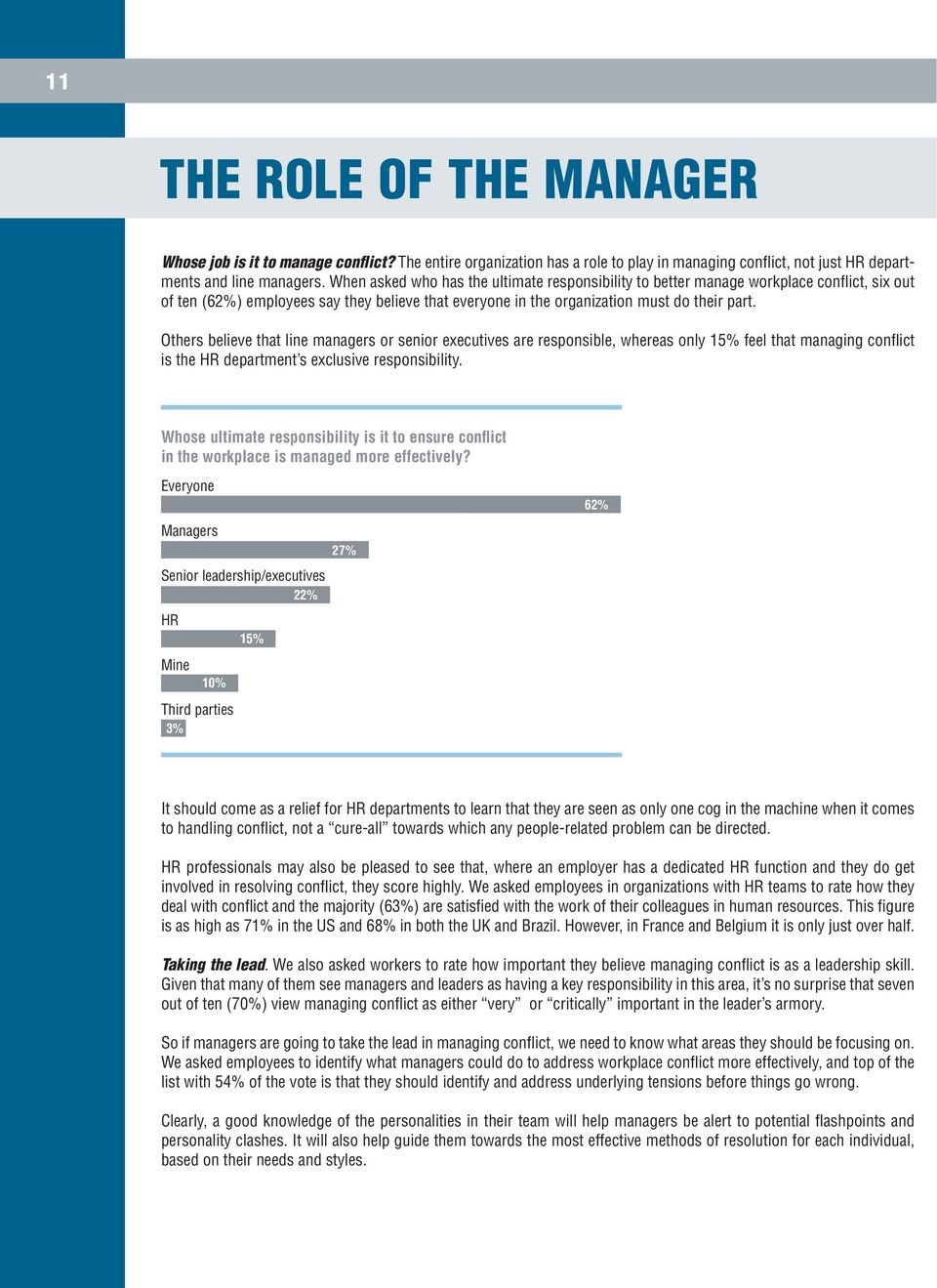 Others believe that line managers or senior executives are responsible, whereas only 15% feel that managing conflict is the HR department s exclusive responsibility.