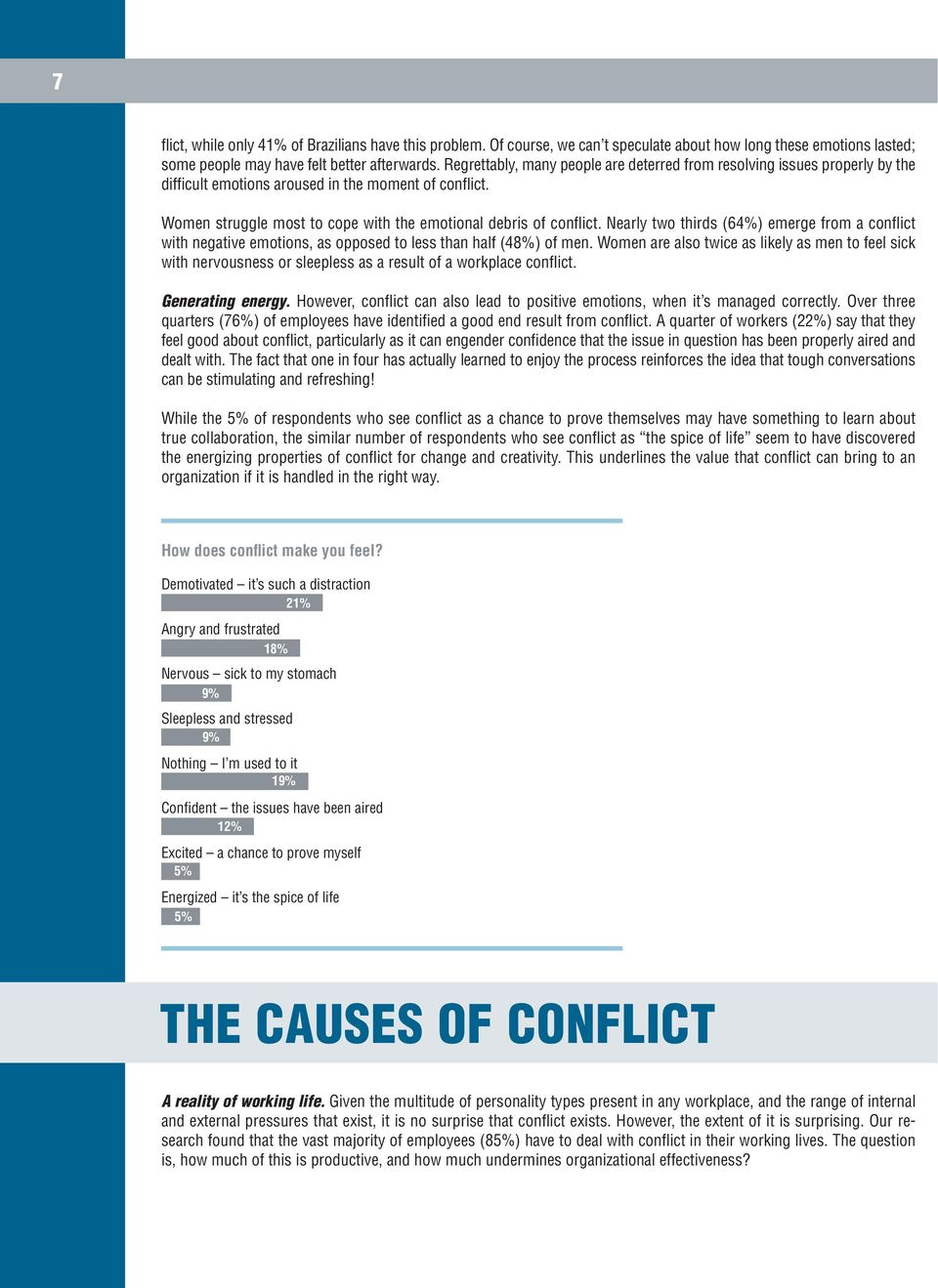 Nearly two thirds (64%) emerge from a conflict with negative emotions, as opposed to less than half (48%) of men.