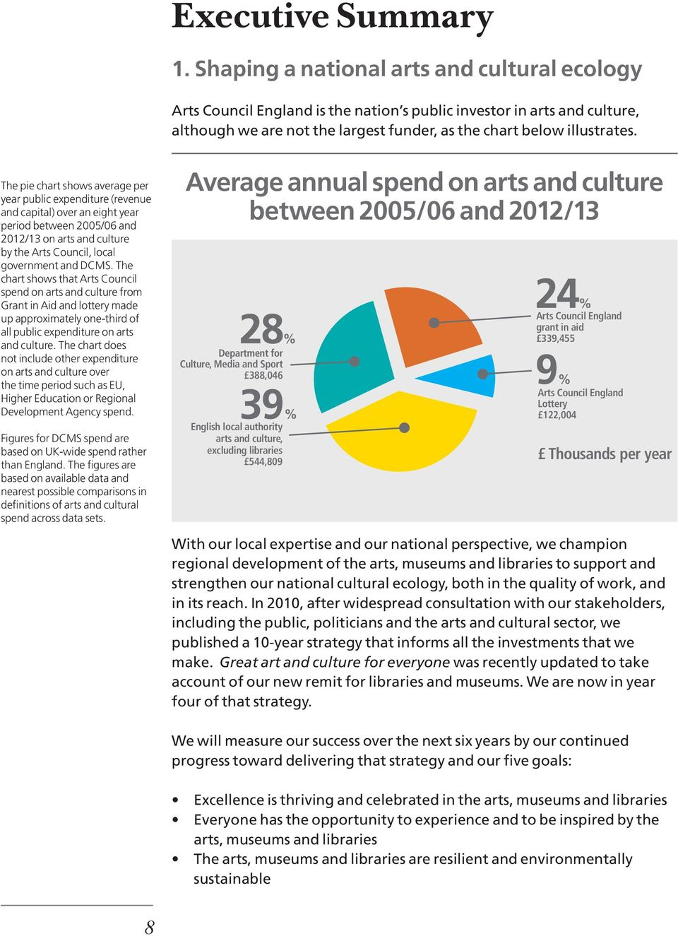 The pie chart shows average per year public expenditure (revenue and capital) over an eight year period between 2005/06 and 2012/13 on arts and culture by the Arts Council, local government and DCMS.