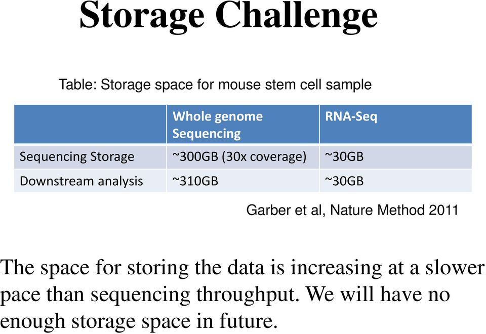 ~310GB ~30GB Garber et al, Nature Method 2011 The space for storing the data is