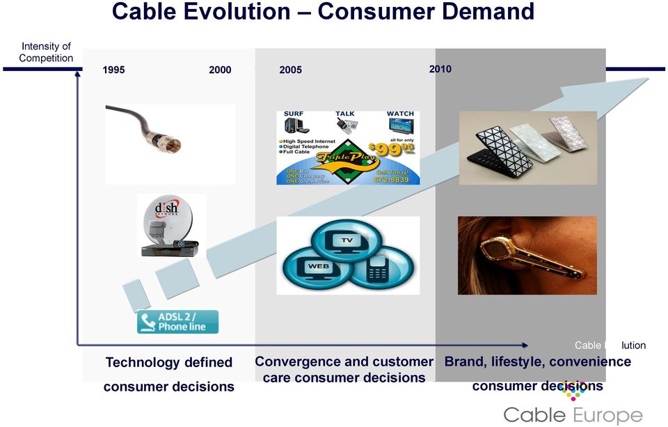 decisions Convergence and customer care consumer