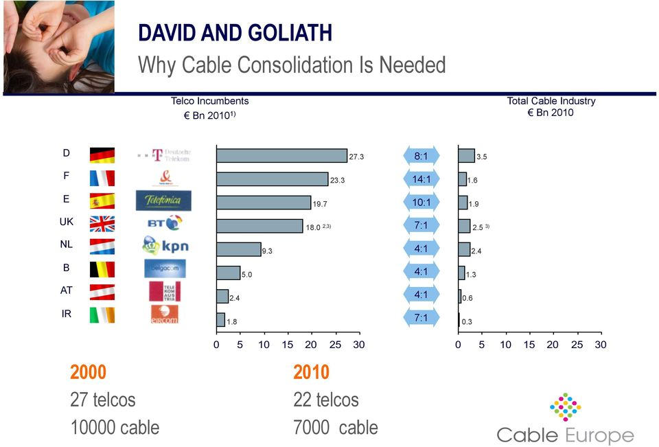 3 2000 2010 27 telcos 22 telcos 10000 cable 7000 cable Note: Revenues include fixed telephony, mobile, telephony, internet access, and TV distribution 1)