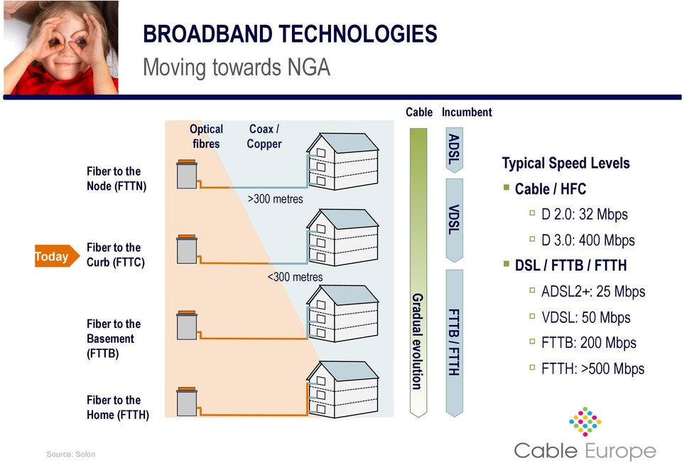 evolution ADSL VDSL FTTB / FTTH Typical Speed Levels Cable / HFC D 2.0: 32 Mbps D 3.