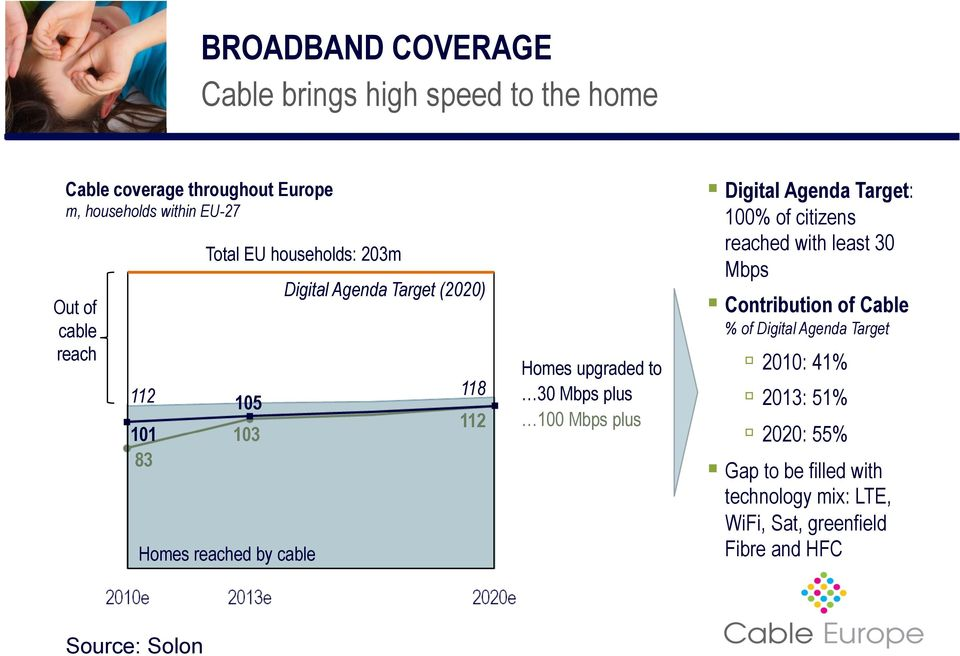 30 Mbps plus 100 Mbps plus Digital Agenda Target: 100% of citizens reached with least 30 Mbps Contribution of Cable % of Digital