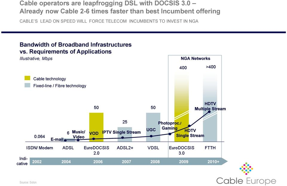 S LEAD ON SPEED WILL FORCE TELECOM INCUMBENTS TO INVEST IN NGA Bandwidth