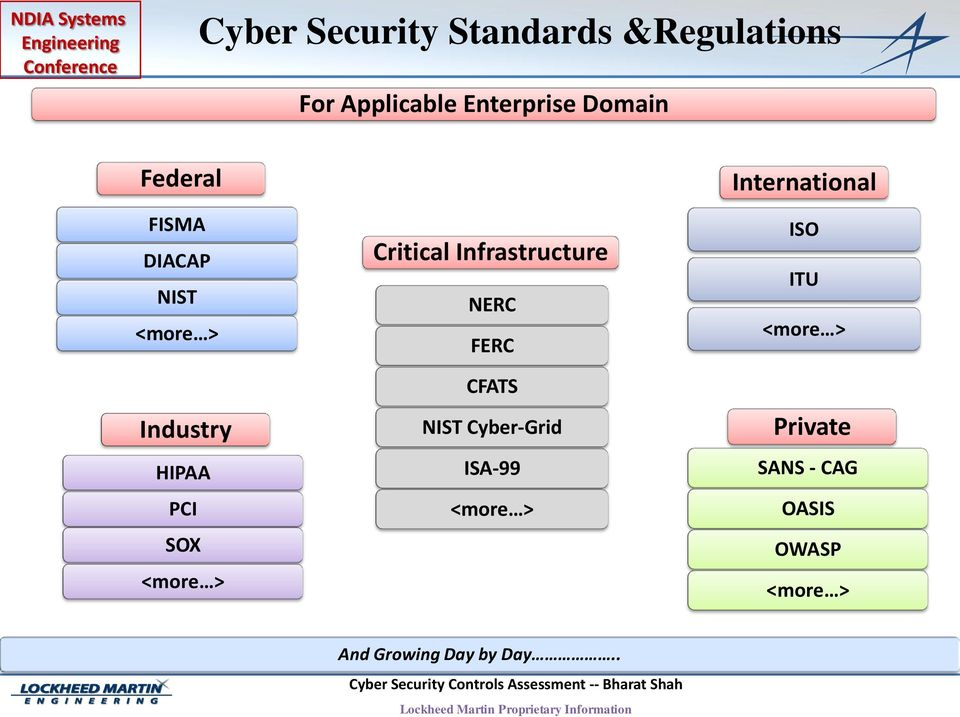 Infrastructure NERC FERC CFATS NIST Cyber-Grid ISA-99 <more >