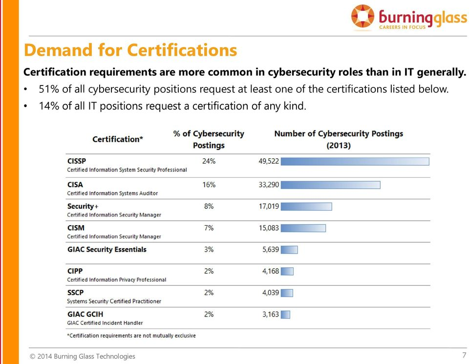 51% of all cybersecurity positions request at least one of the