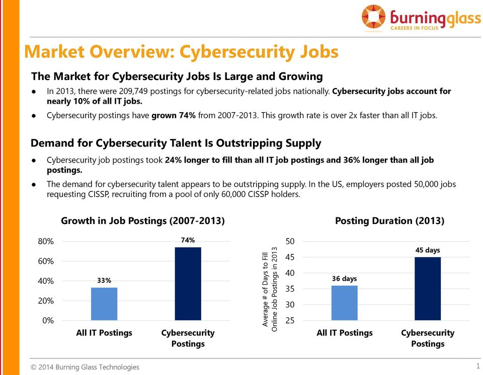 Demand for Cybersecurity Talent Is Outstripping Supply Cybersecurity job postings took 24% longer to fill than all IT job postings and 36% longer than all job postings.
