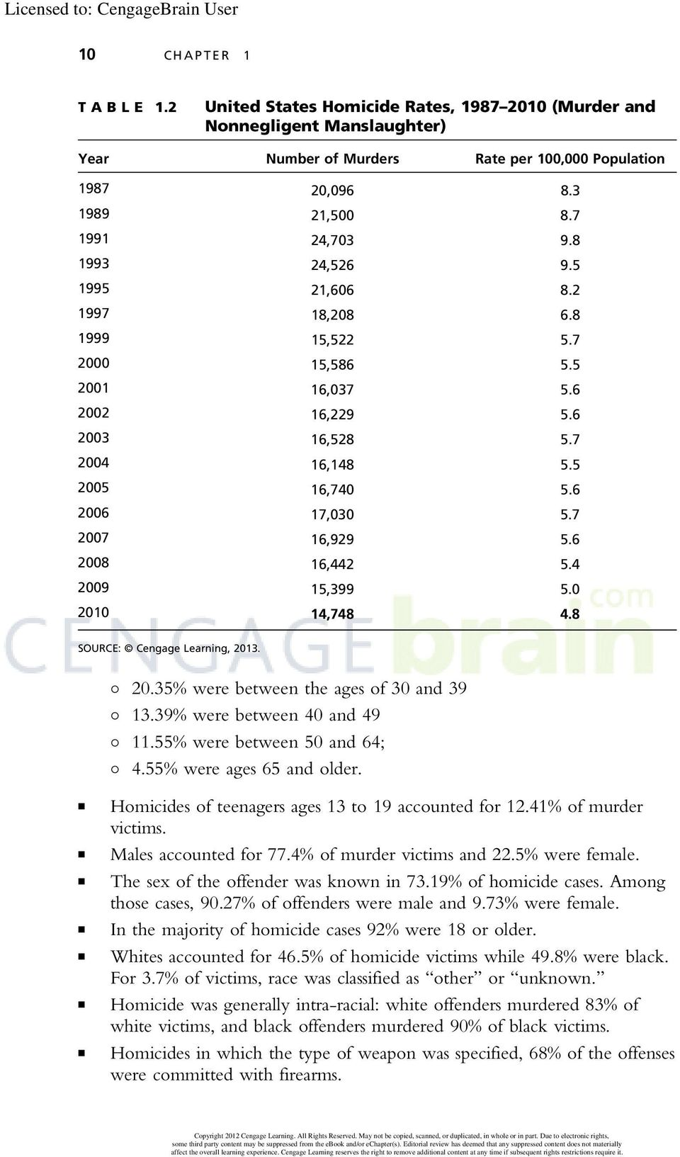 7 2007 16,929 5.6 2008 16,442 5.4 2009 15,399 5.0 2010 14,748 4.8 SOURCE: Cengage Learning, 2013. 20.35% were between the ages of 30 and 39 13.39% were between 40 and 49 11.