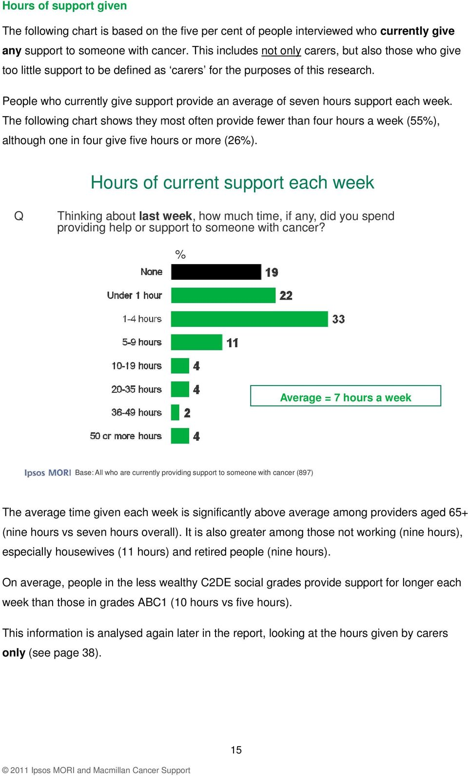 People who currently give support provide an average of seven hours support each week.