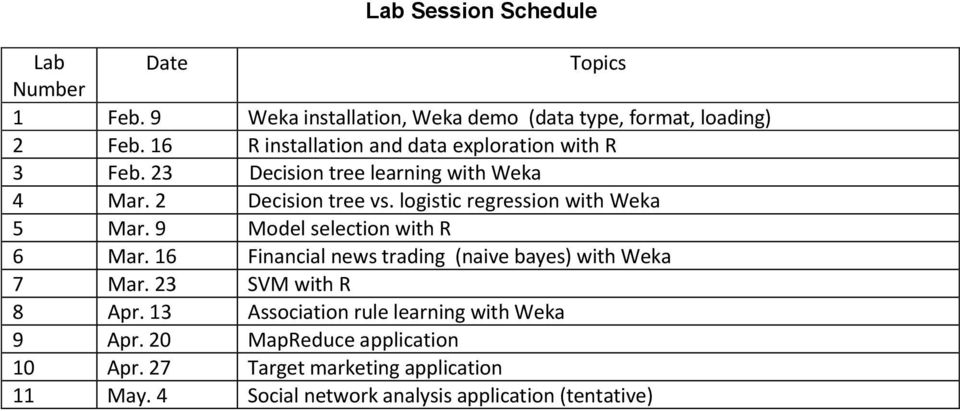 logistic regression with Weka 5 Mar. 9 Model selection with R 6 Mar. 16 Financial news trading (naive bayes) with Weka 7 Mar.