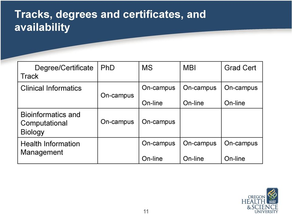 Management PhD MS MBI Grad Cert On-campus On-campus On-campus On-campus On-line