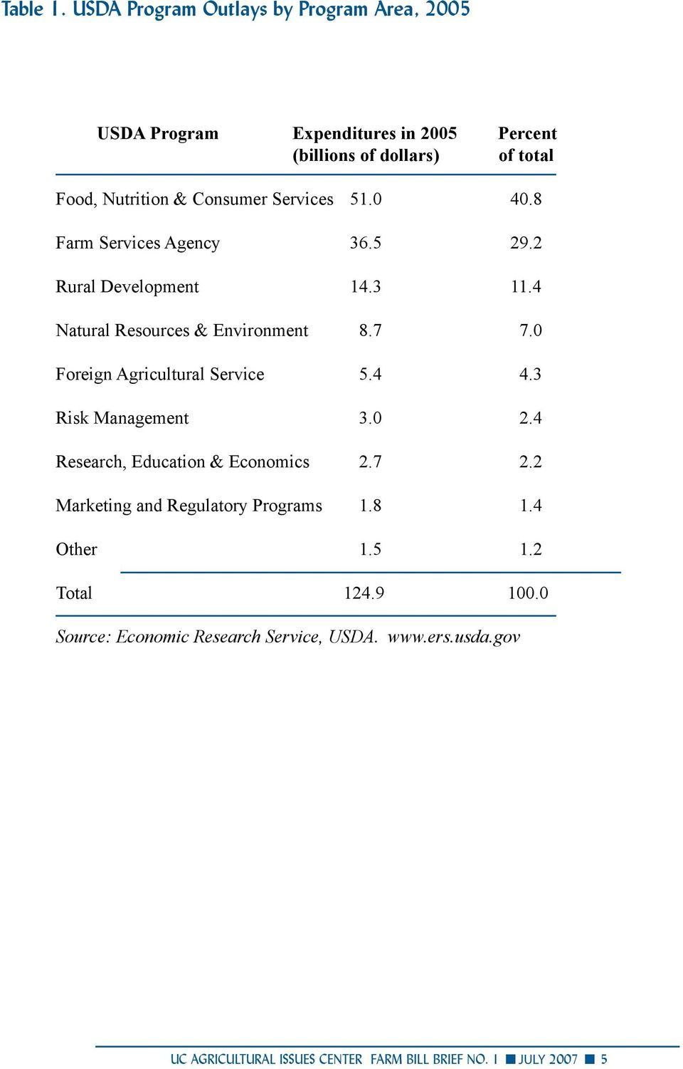 Consumer Services 51.0 40.8 Farm Services Agency 36.5 29.2 Rural Development 14.3 11.4 Natural Resources & Environment 8.7 7.