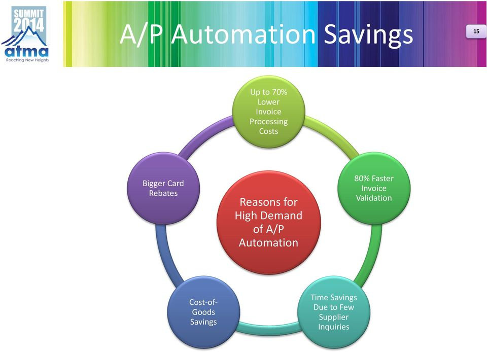 Demand of A/P Automation 80% Faster Invoice Validation