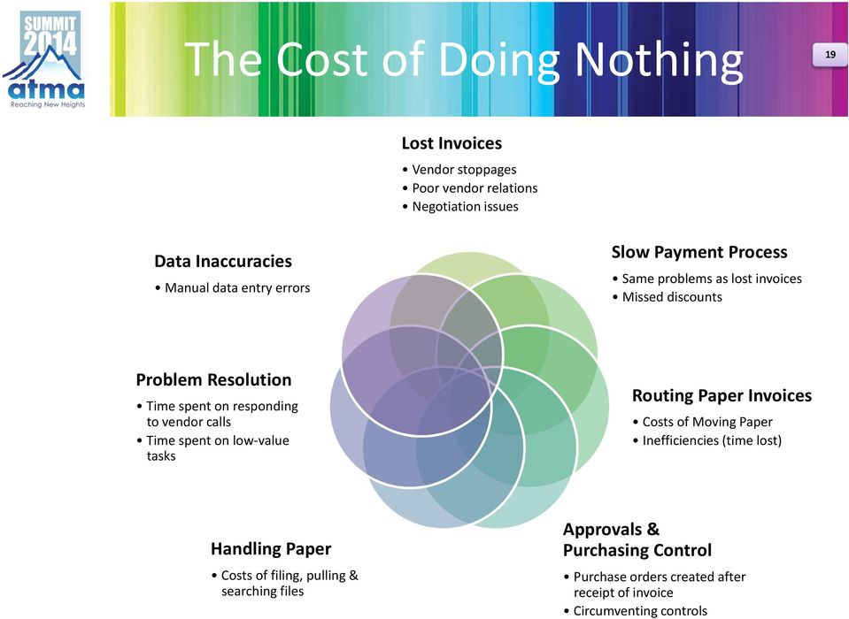 vendor calls Time spent on low-value tasks Routing Paper Invoices Costs of Moving Paper Inefficiencies (time lost) Handling Paper