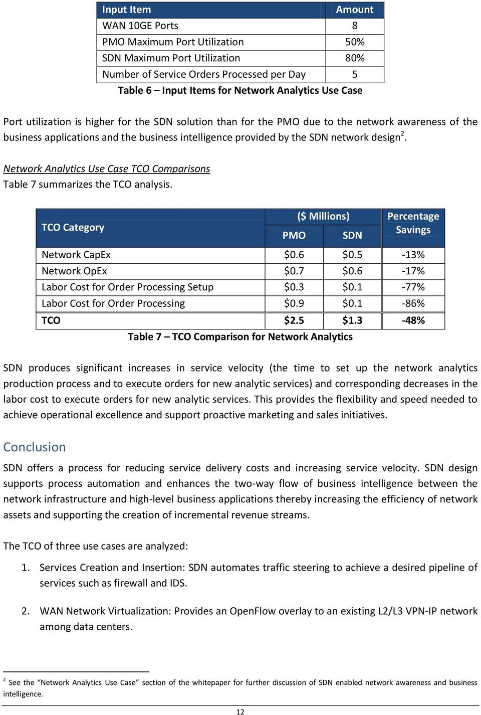 Network Analytics Use Case TCO Comparisons Table 7 summarizes the TCO analysis. TCO Category ($ Millions) Percentage Savings PMO SDN Network CapEx $0.6 $0.5-13% Network OpEx $0.7 $0.