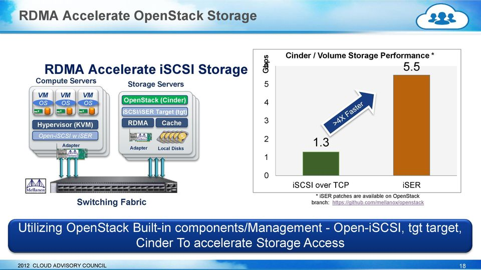 Volume Storage Performance * 1.3 iscsi over TCP 5.5 iser * iser patches are available on OpenStack branch: https://github.