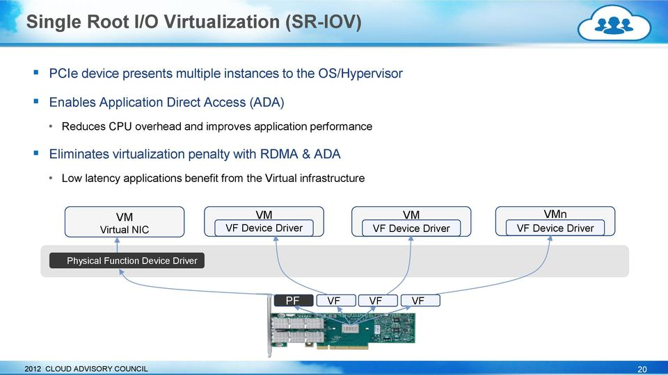 penalty with RDMA & ADA Low latency applications benefit from the Virtual infrastructure VM Virtual NIC VM VF