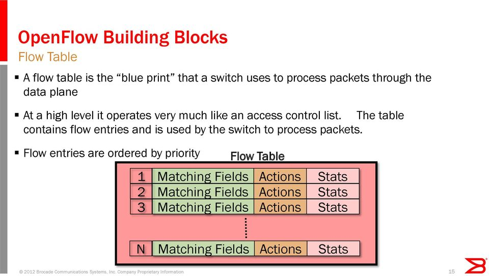 The table contains flow entries and is used by the switch to process packets.