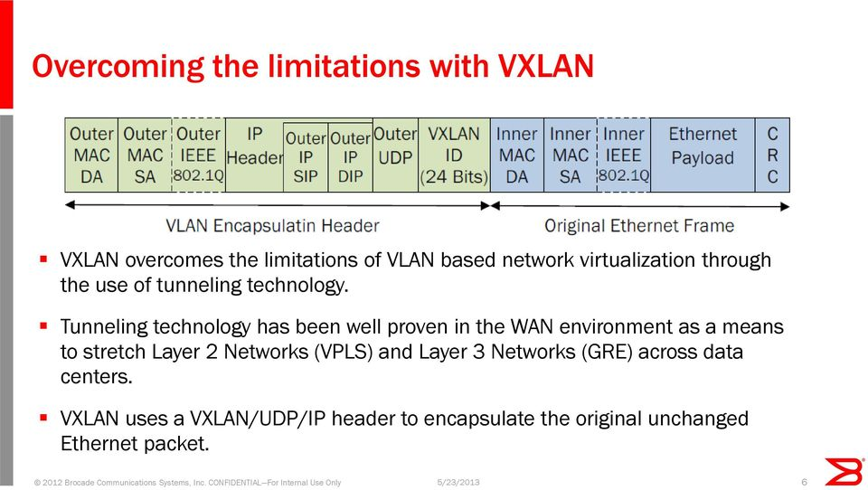 Tunneling technology has been well proven in the WAN environment as a means to stretch Layer 2 Networks (VPLS) and Layer