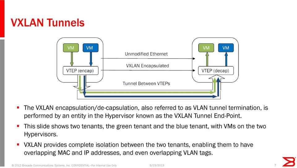 This slide shows two tenants, the green tenant and the blue tenant, with VMs on the two Hypervisors.