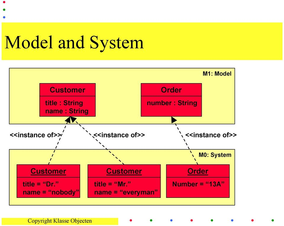 of>> <<instance of>> Customer Customer Order M0: System
