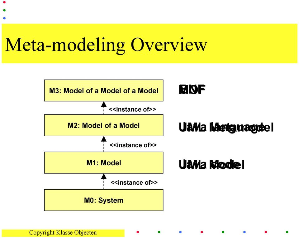 BNF UML Java Metamodel language <<instance of>>