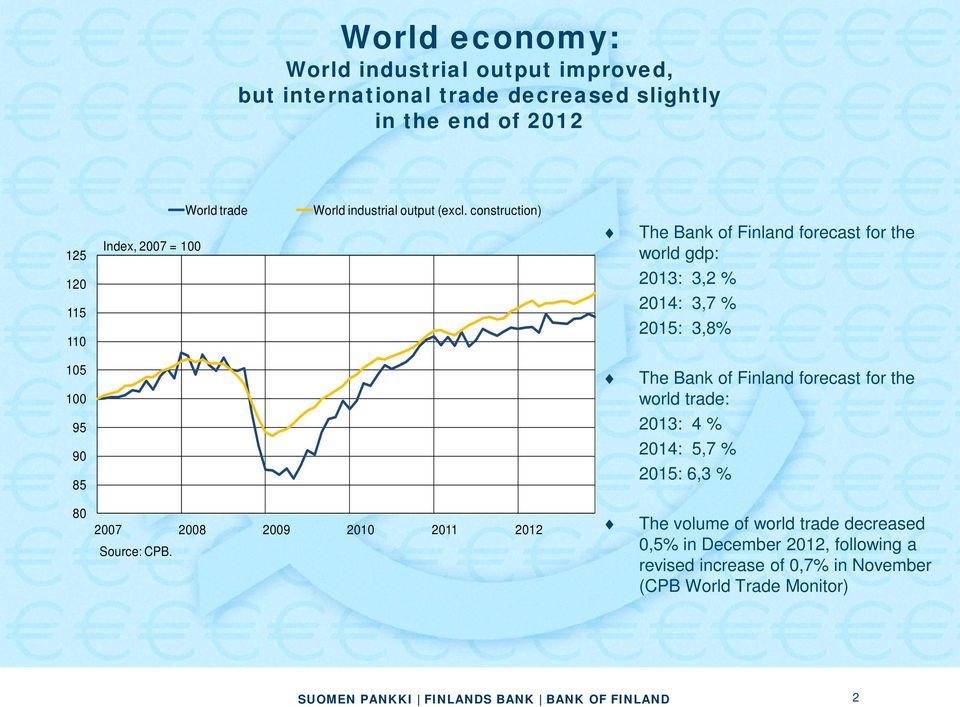 construction) 125 Index, 27 = 1 The Bank of Finland forecast for the world gdp: 12 115 11 213: 3,2 % 214: 3,7 % 215: 3,8% 15 1 The