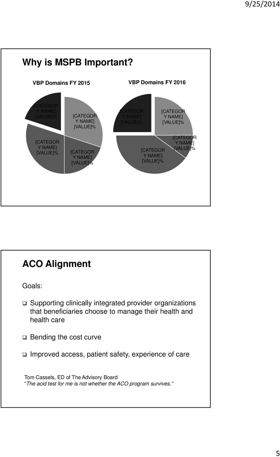 [CATEGOR Y NAME] [VALUE]% [CATEGOR Y NAME] [VALUE]% [CATEGOR Y NAME] [VALUE]% [CATEGOR Y NAME] [VALUE]% ACO Alignment Goals: Supporting clinically