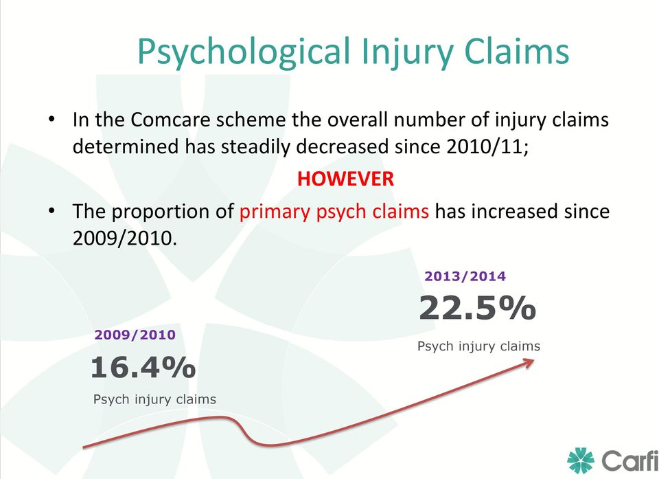 HOWEVER The proportion of primary psych claims has increased since