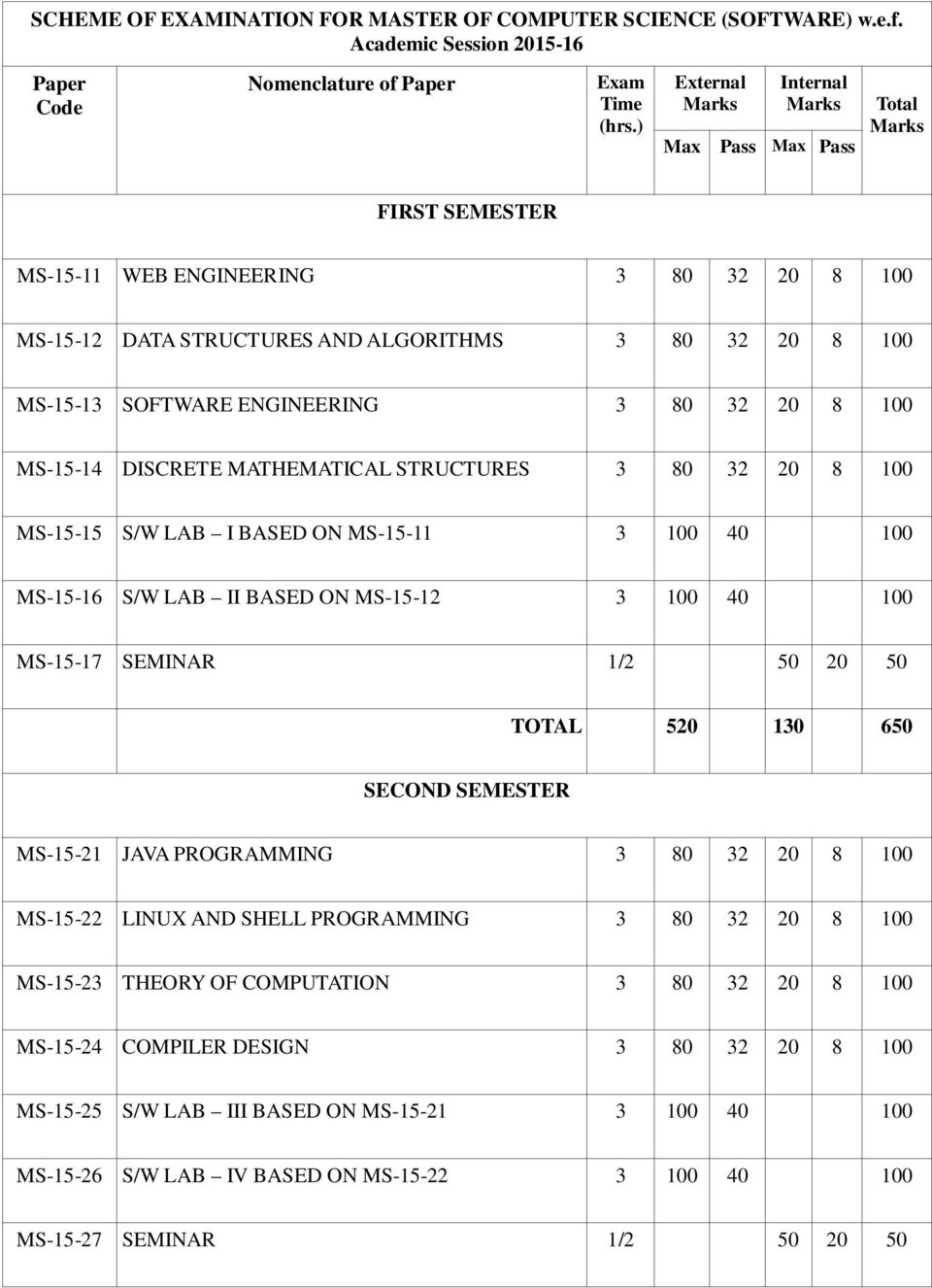 Scheme of examination for master of computer science software engineering 3 80 32 20 8 100 ms 15 14 discrete mathematical structures 3 ccuart Images
