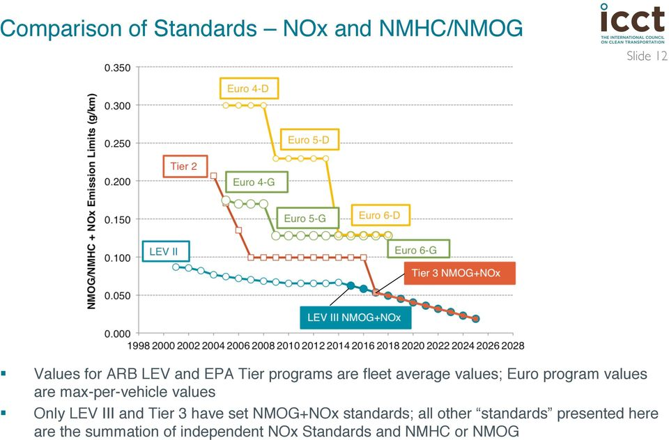 max-per-vehicle values Only LEV III and Tier 3 have set NMOG+NOx standards;