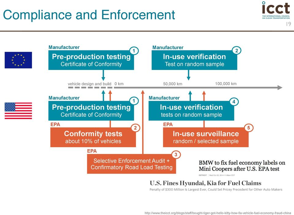 verification tests on random sample 4 EPA Conformity tests about 10% of vehicles 2 EPA In-use surveillance random / selected sample 5 EPA Selective