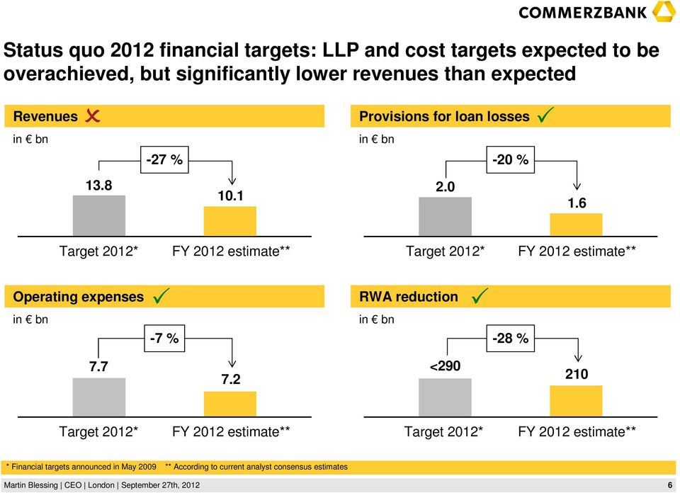 6 Target 2012* FY 2012 estimate** Target 2012* FY 2012 estimate** Operating expenses RWA reduction -7 % -28 % 7.7 7.
