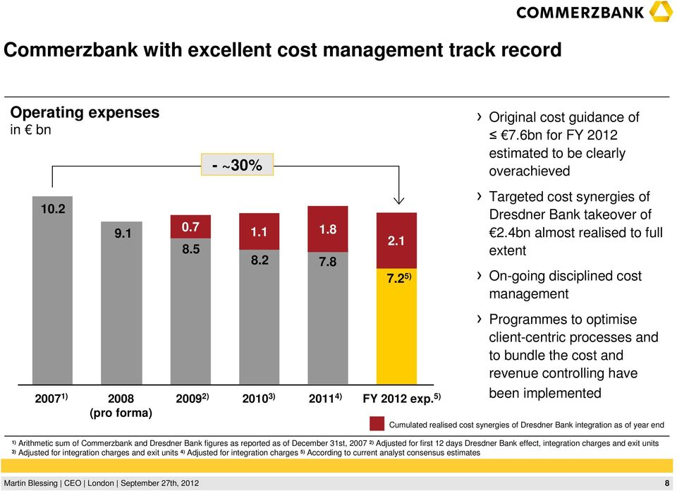 5) Programmes to optimise client-centric processes and to bundle the cost and revenue controlling have been implemented Cumulated realised cost synergies of Dresdner Bank integration as of year end