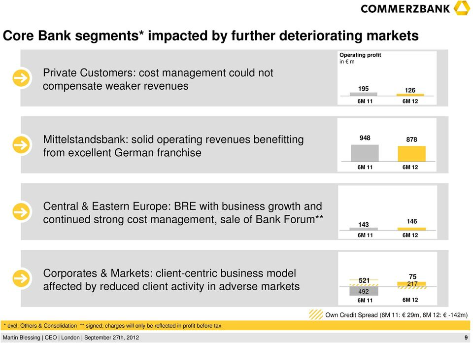 continued strong cost management, sale of Bank Forum** 143 6M 11 146 6M 12 Corporates & Markets: client-centric business model affected by reduced client activity in