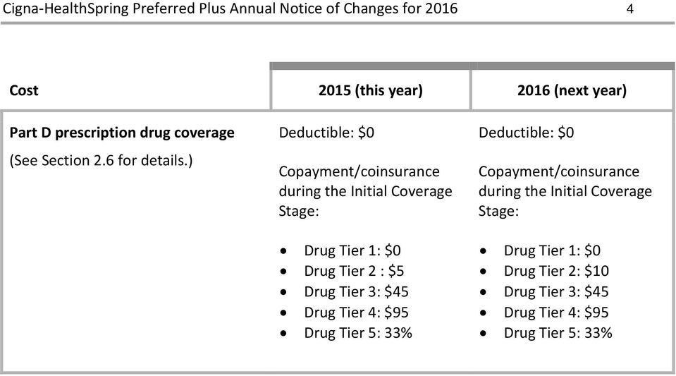 $5 Drug Tier 3: $45 Drug Tier 4: $95 Drug Tier 5: 33% Deductible: $0 Copayment/coinsurance during the