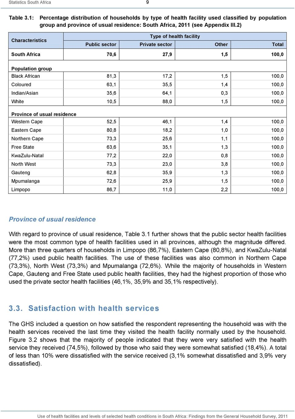 2) Characteristics Type of health facility Public sector Private sector Other Total South Africa 70,6 27,9 1,5 100,0 Black African 81,3 17,2 1,5 100,0 Coloured 63,1 35,5 1,4 100,0 Indian/Asian 35,6