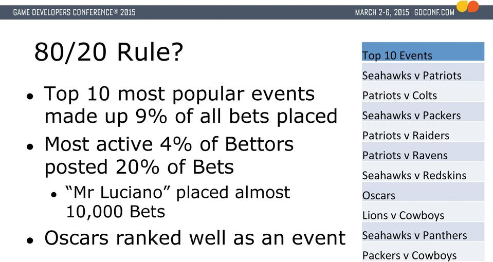 20% of Bets Mr Luciano placed almost 10,000 Bets Oscars ranked well as an event Top 10