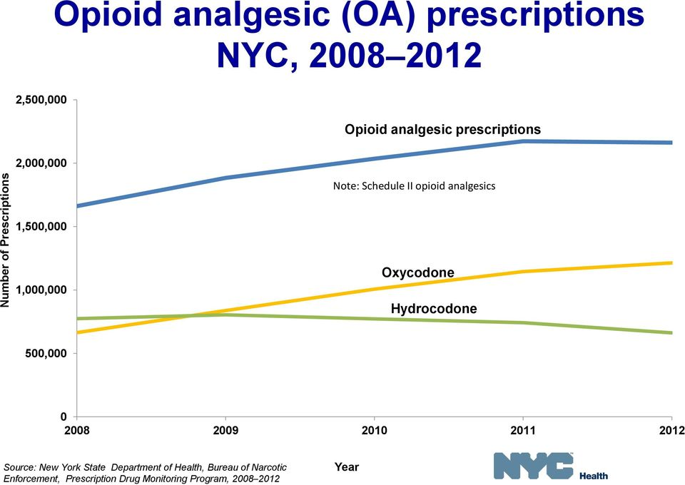 Oxycodone Hydrocodone 500,000 0 2008 2009 2010 2011 2012 Source: New York State Department