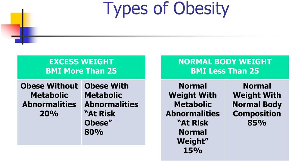 Metabolic Abnormalities At Risk Obese 80% Normal Weight With Metabolic